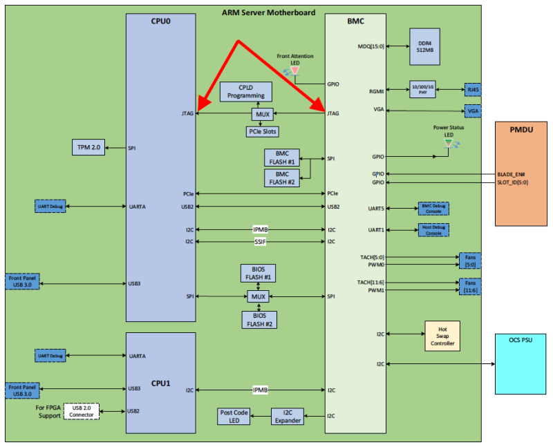 Cavium ThunderX2 block diagram