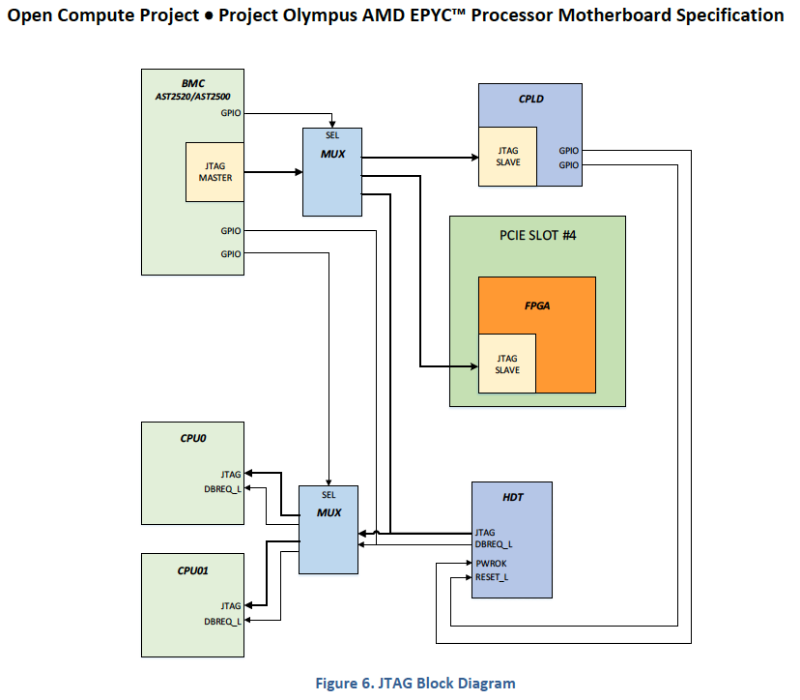 AMD Epyc Block Diagram