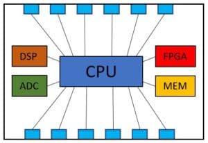 chiplet-based design