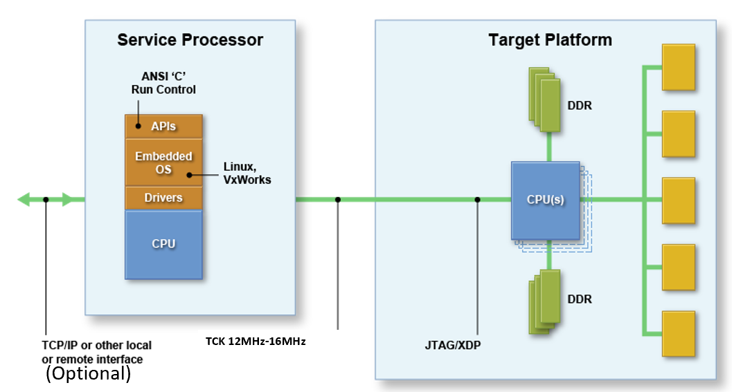 BMC connectivity to CPU JTAG chain