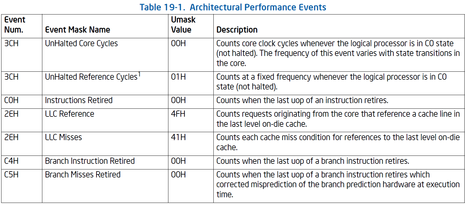 Performance monitoring counters architectural