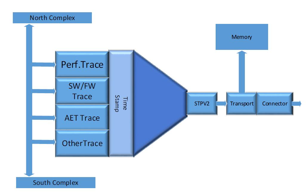 Intel Trace Hub